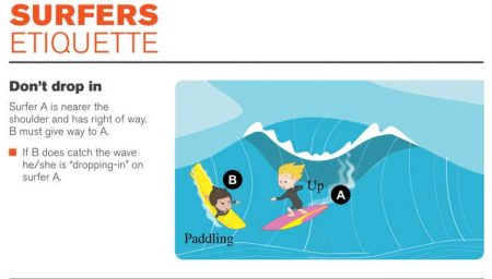 surfboard hire perth don't drop in etiquette